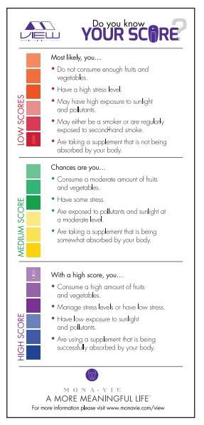 Do You Know Your Score?